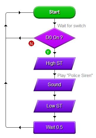 Linguagem de Programação em Fluxogramas