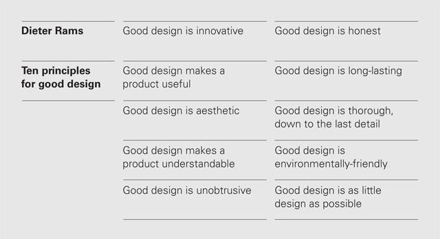 10-princípios-para-um-bom-design-por-Dieter-Rams