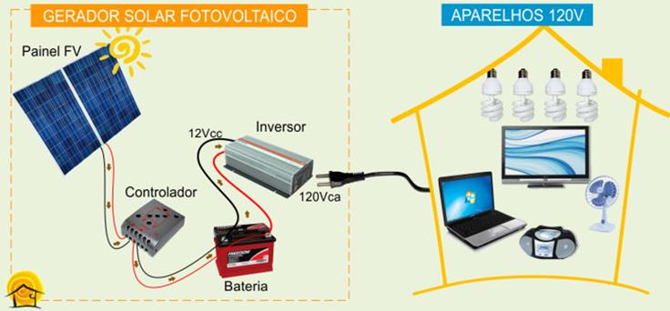 Ligacao-gerador-fotovoltaico
