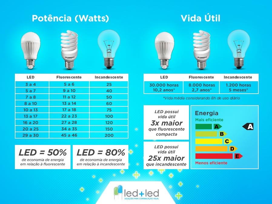 Comparativo da potência e vida útil de lâmpadas