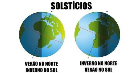 Solstícios